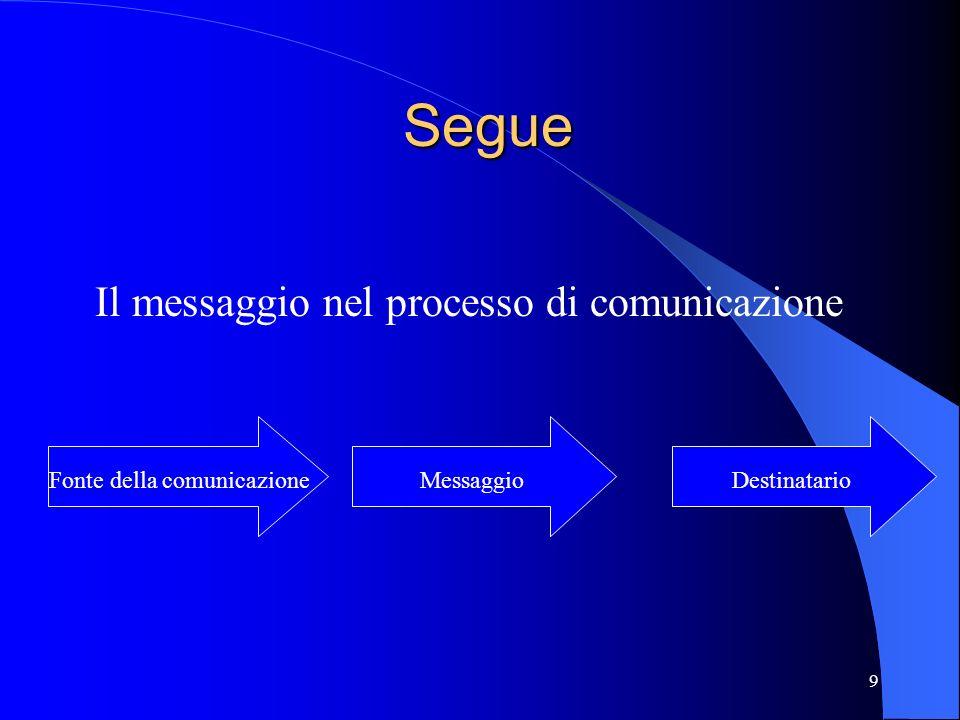Fonte della comunicazione