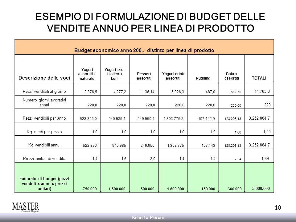 ESEMPIO DI FORMULAZIONE DI BUDGET DELLE VENDITE ANNUO PER LINEA DI PRODOTTO