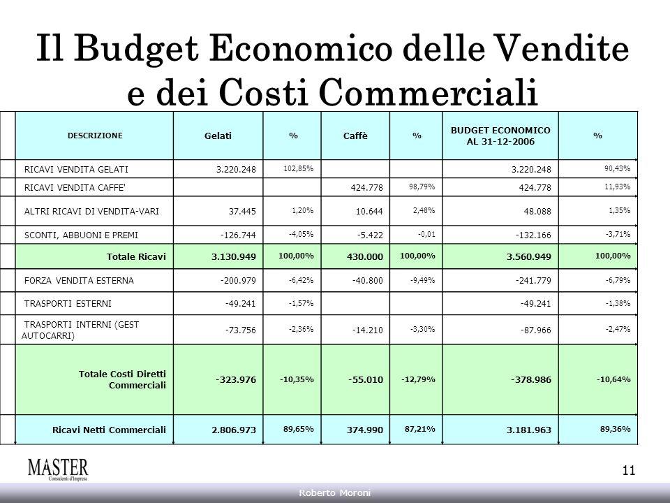 Il Budget Economico delle Vendite e dei Costi Commerciali