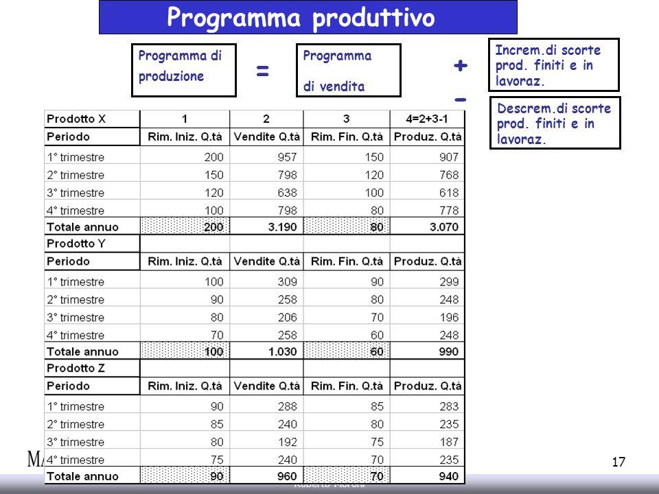 + = - Programma produttivo Increm.di scorte prod. finiti e in lavoraz.