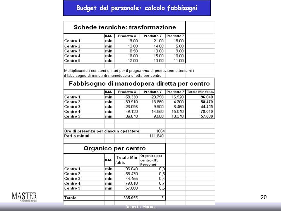 Budget del personale: calcolo fabbisogni