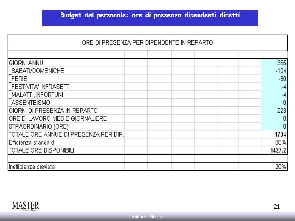 Budget del personale: ore di presenza dipendenti diretti