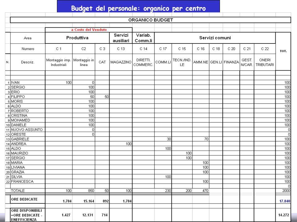 Budget del personale: organico per centro