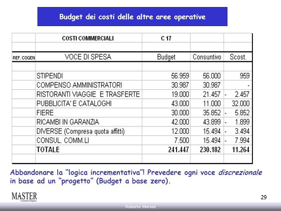 Budget dei costi delle altre aree operative