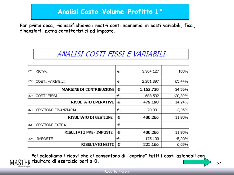 Analisi Costo-Volume-Profitto 1°