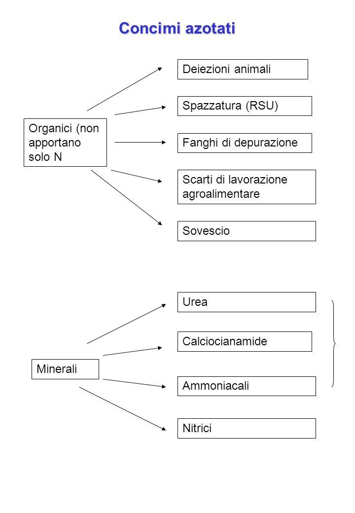 Concimi azotati Deiezioni animali Spazzatura (RSU)