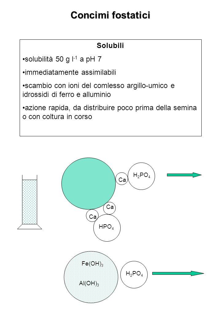 Concimi fostatici Solubili solubilità 50 g l-1 a pH 7