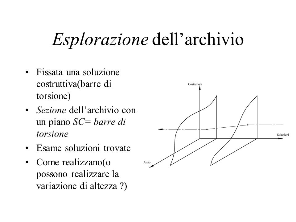Esplorazione dell'archivio
