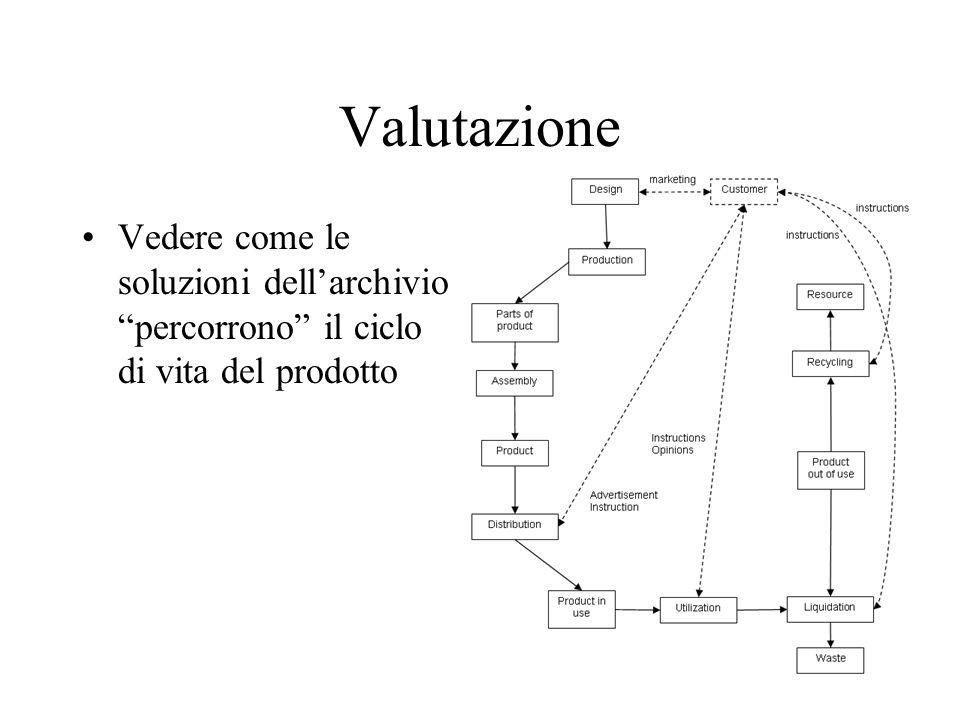 Valutazione Vedere come le soluzioni dell'archivio percorrono il ciclo di vita del prodotto
