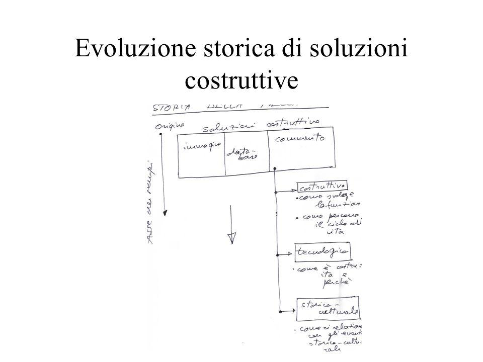 Evoluzione storica di soluzioni costruttive