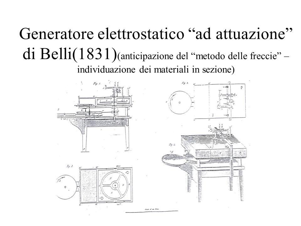 Generatore elettrostatico ad attuazione di Belli(1831)(anticipazione del metodo delle freccie – individuazione dei materiali in sezione)