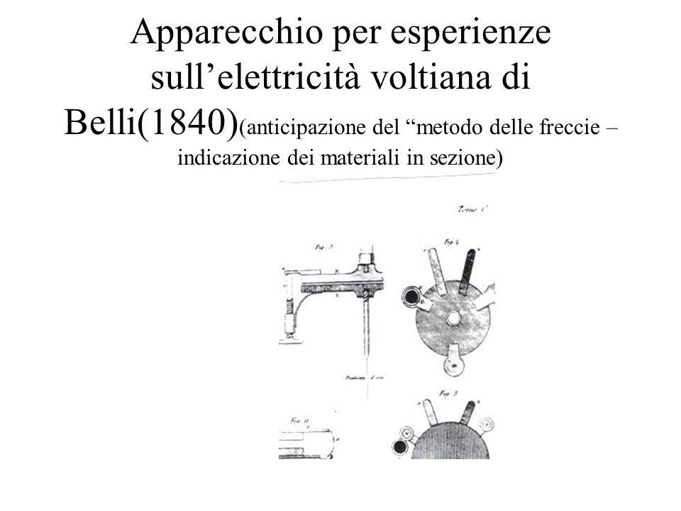 Apparecchio per esperienze sull'elettricità voltiana di Belli(1840)(anticipazione del metodo delle freccie – indicazione dei materiali in sezione)
