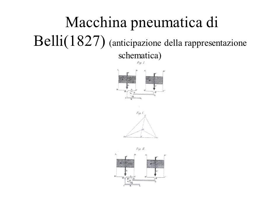 Macchina pneumatica di Belli(1827) (anticipazione della rappresentazione schematica)