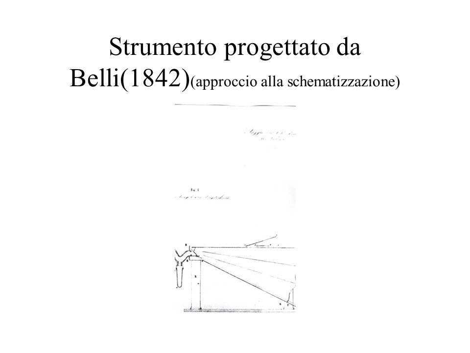 Strumento progettato da Belli(1842)(approccio alla schematizzazione)