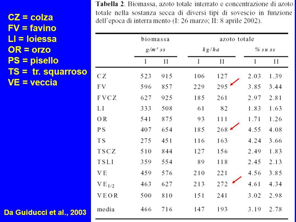 CZ = colza FV = favino LI = loiessa OR = orzo PS = pisello