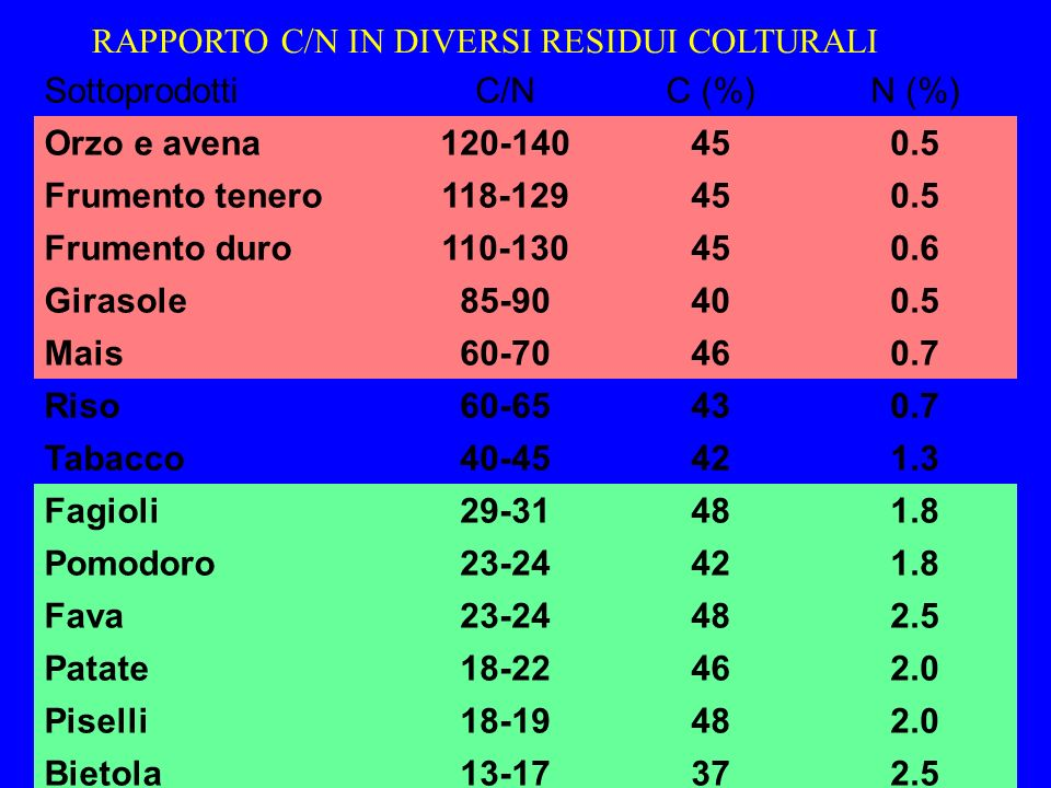 RAPPORTO C/N IN DIVERSI RESIDUI COLTURALI