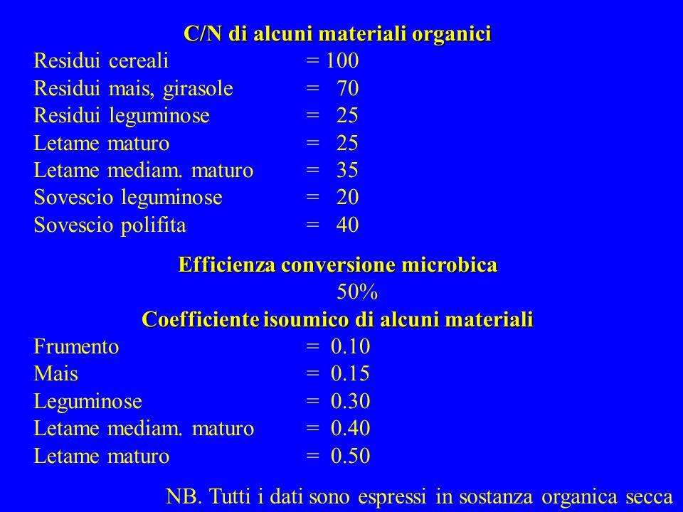 C/N di alcuni materiali organici Residui cereali = 100