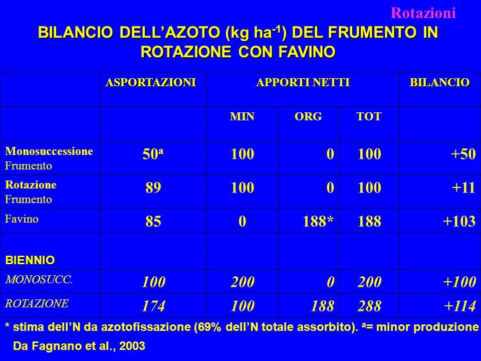 BILANCIO DELL'AZOTO (kg ha-1) DEL FRUMENTO IN ROTAZIONE CON FAVINO