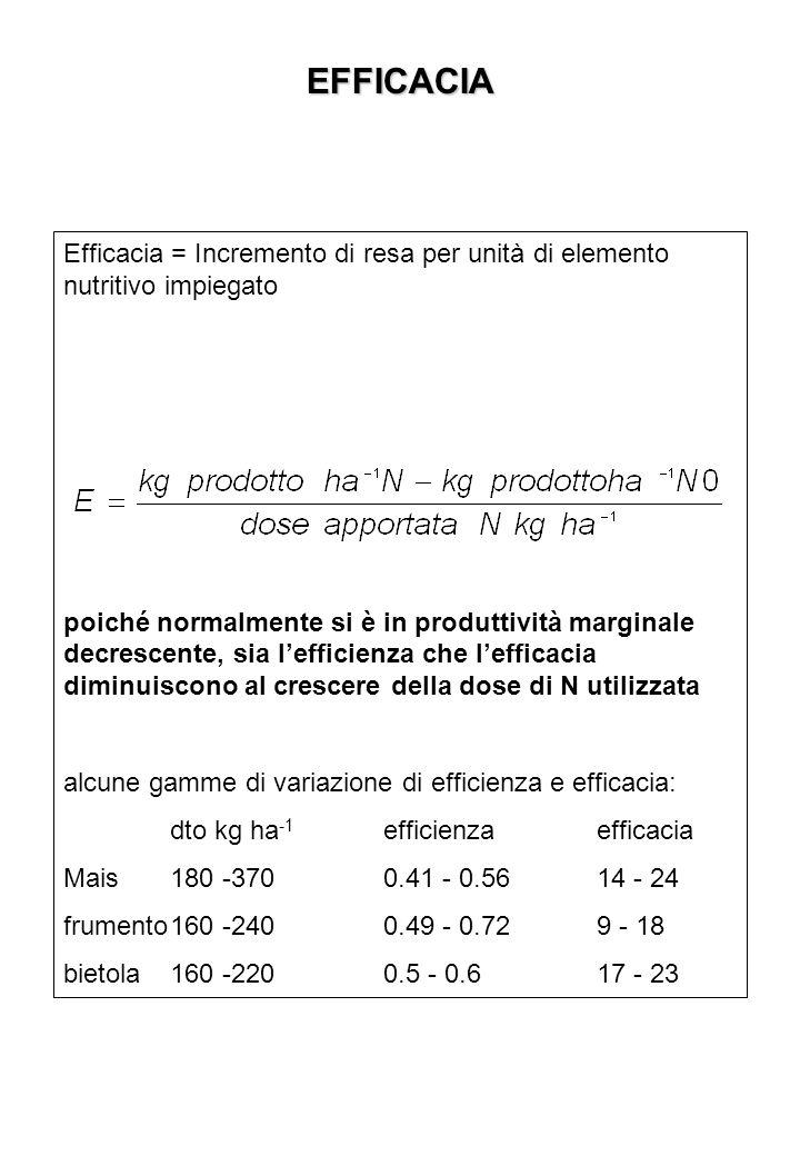 EFFICACIA Efficacia = Incremento di resa per unità di elemento nutritivo impiegato.