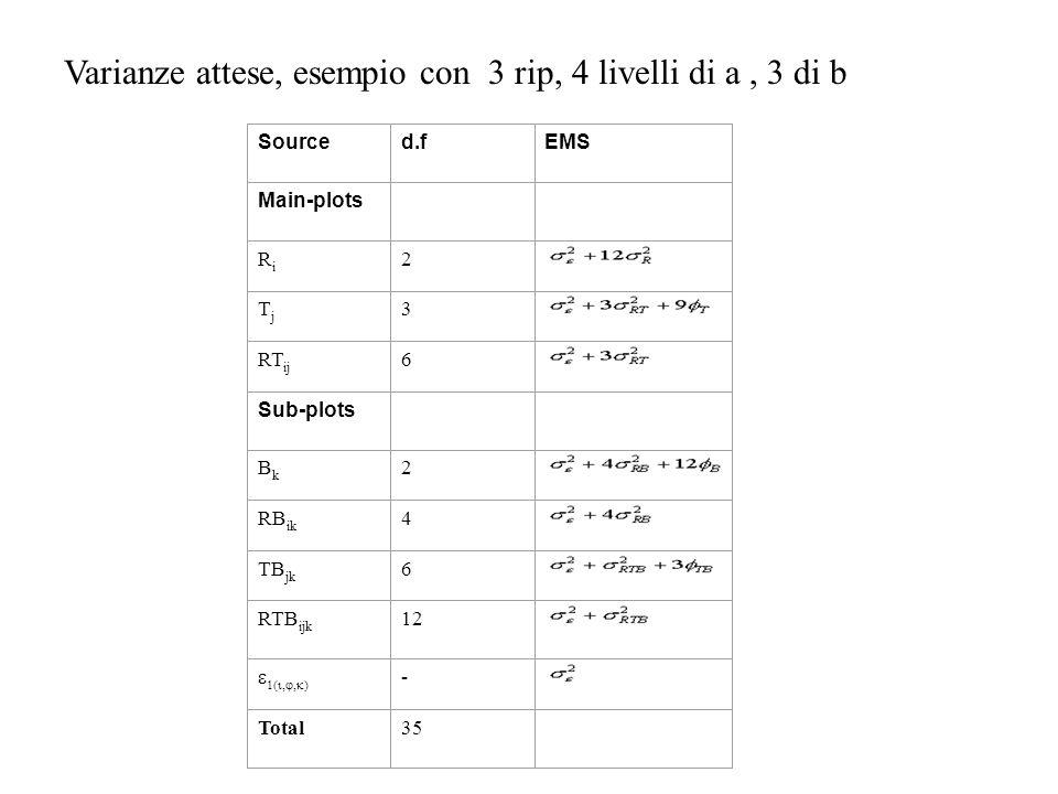 Varianze attese, esempio con 3 rip, 4 livelli di a , 3 di b