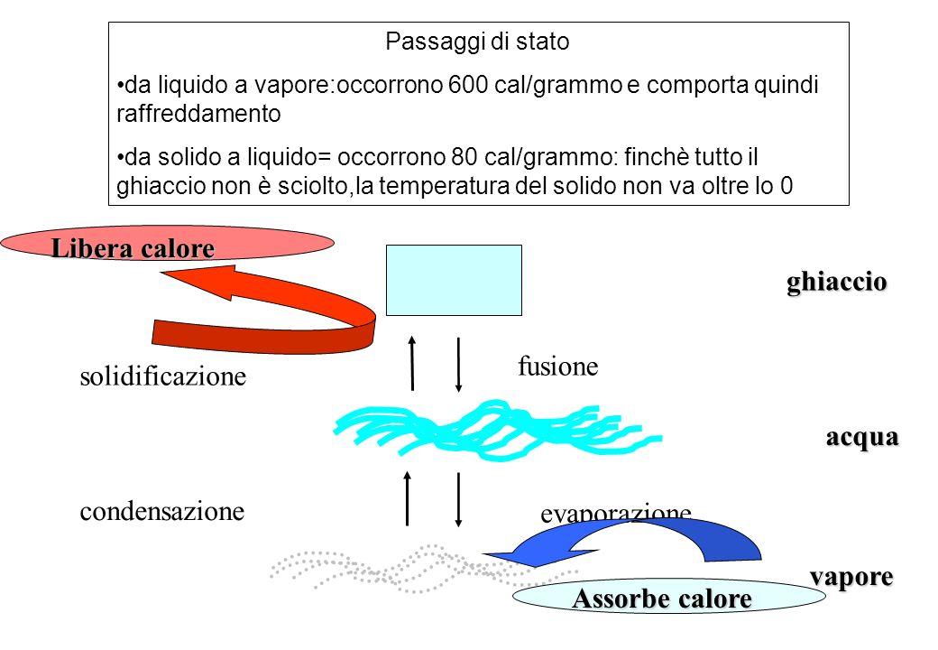 Libera calore ghiaccio fusione solidificazione acqua condensazione