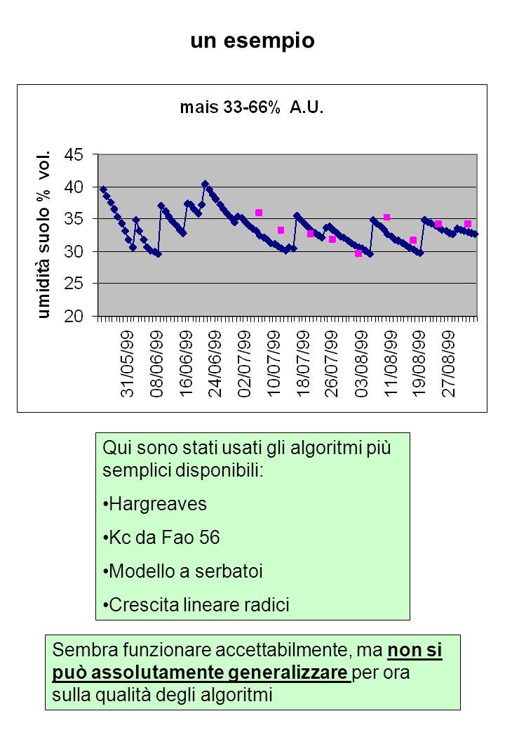 un esempio Qui sono stati usati gli algoritmi più semplici disponibili: Hargreaves. Kc da Fao 56.