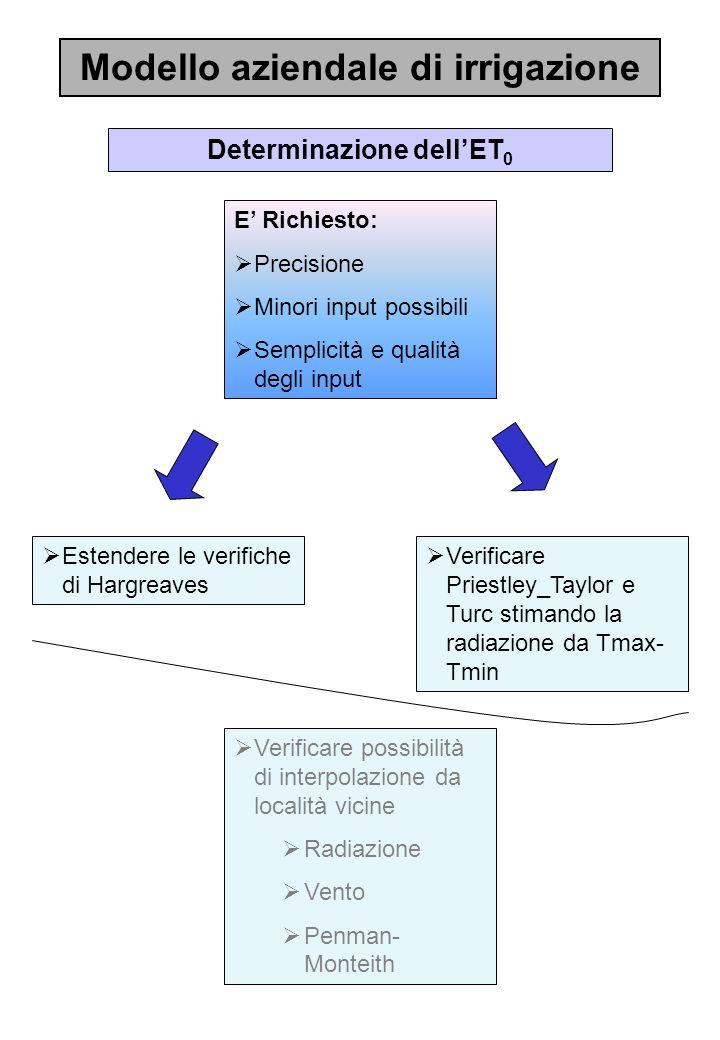 Modello aziendale di irrigazione Determinazione dell'ET0