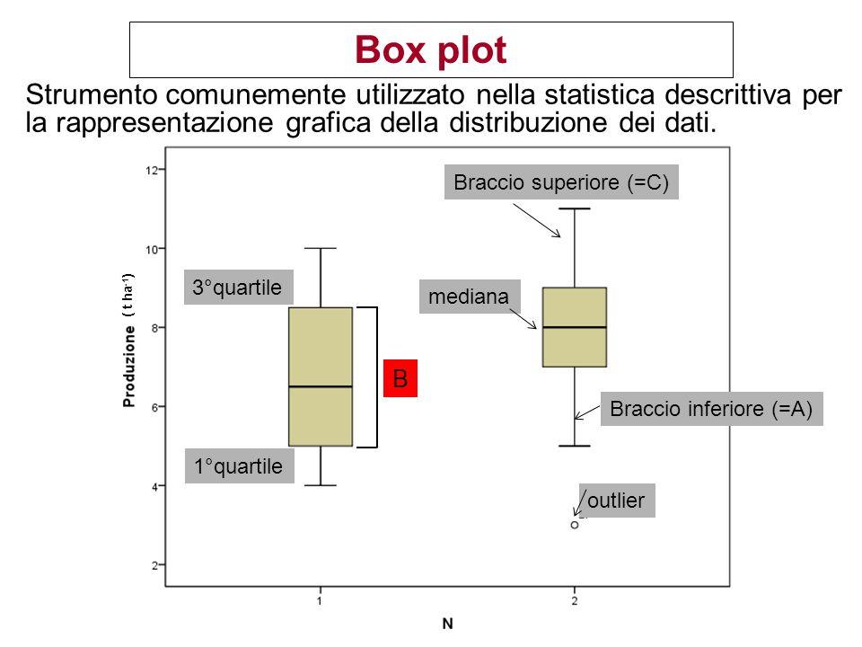 Box plot Strumento comunemente utilizzato nella statistica descrittiva per la rappresentazione grafica della distribuzione dei dati.
