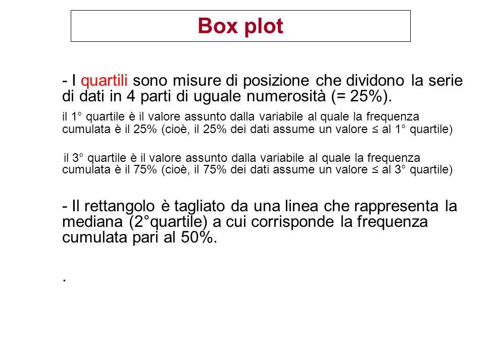 Box plot - I quartili sono misure di posizione che dividono la serie di dati in 4 parti di uguale numerosità (= 25%).