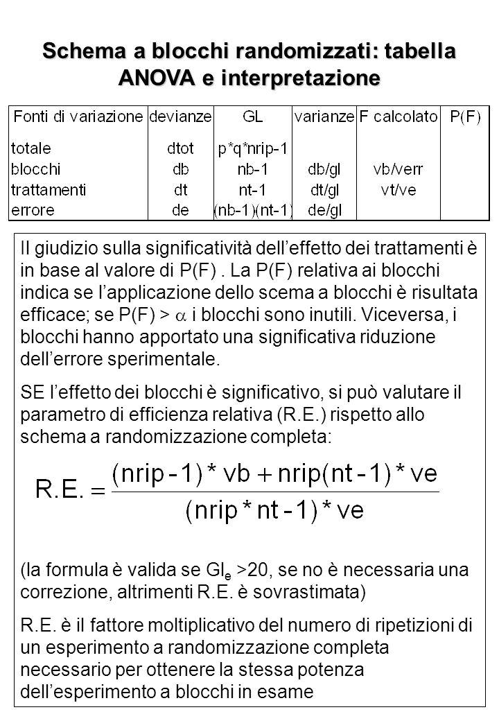 Schema a blocchi randomizzati: tabella ANOVA e interpretazione