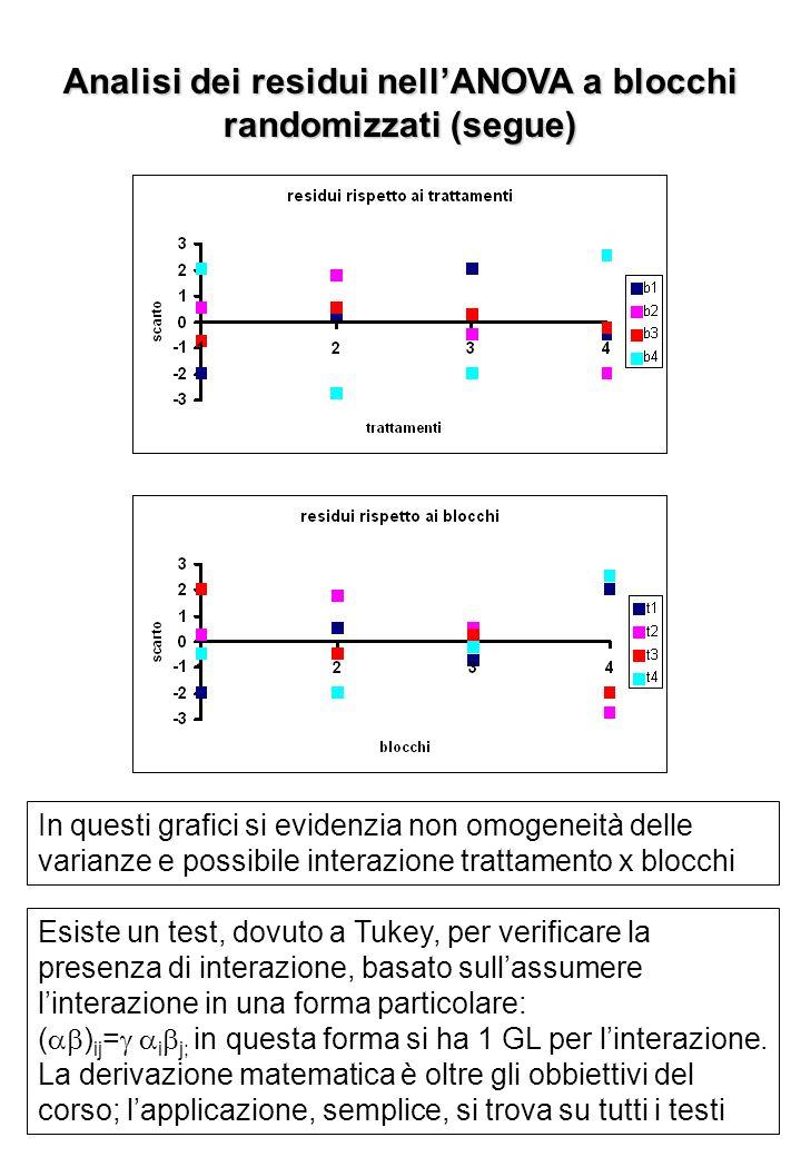 Analisi dei residui nell'ANOVA a blocchi randomizzati (segue)