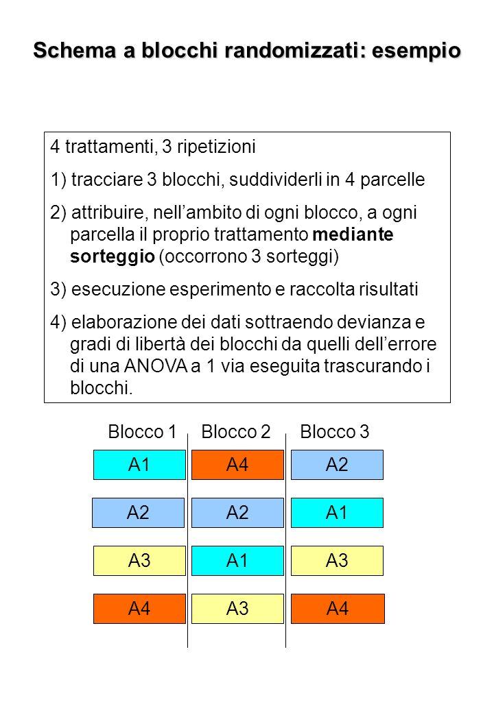 Schema a blocchi randomizzati: esempio