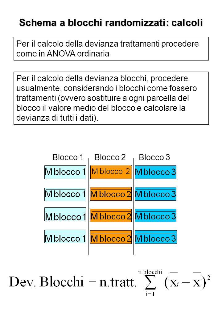 Schema a blocchi randomizzati: calcoli
