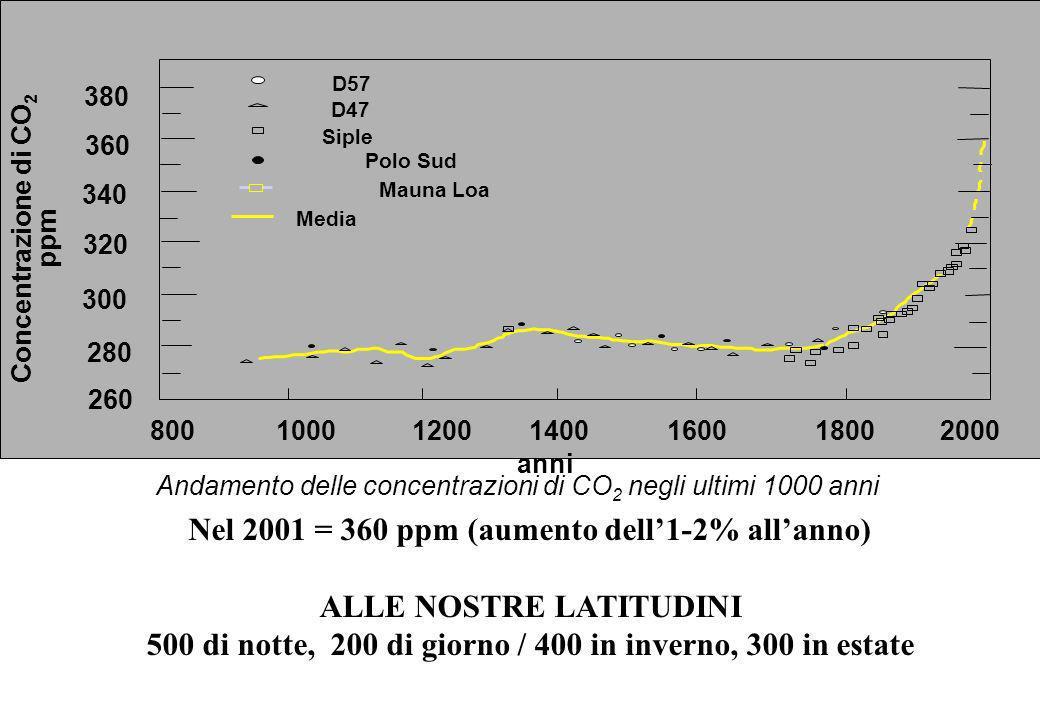 Nel 2001 = 360 ppm (aumento dell'1-2% all'anno) ALLE NOSTRE LATITUDINI