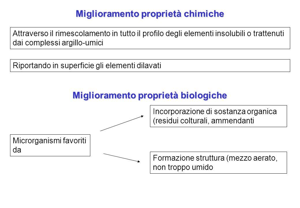Miglioramento proprietà chimiche