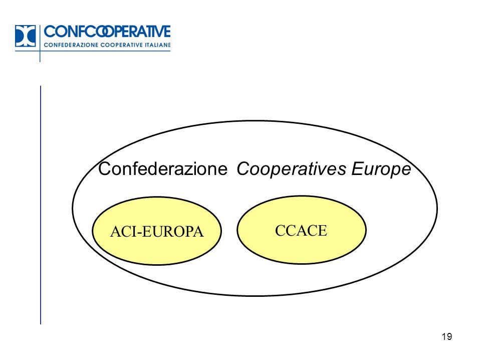 Confederazione Cooperatives Europe