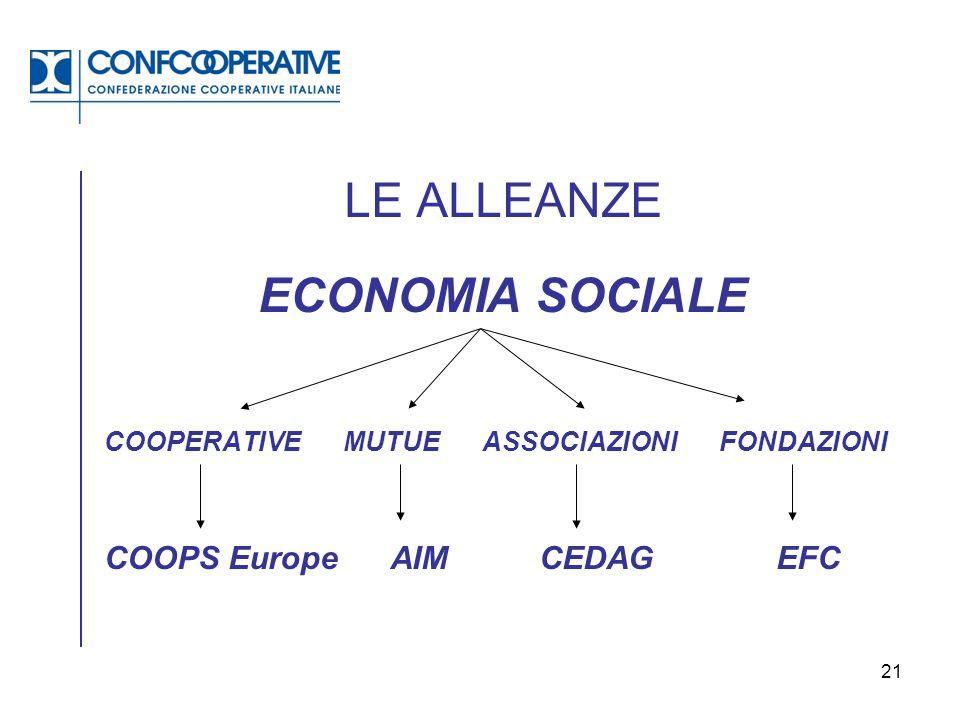LE ALLEANZE ECONOMIA SOCIALE COOPS Europe AIM CEDAG EFC