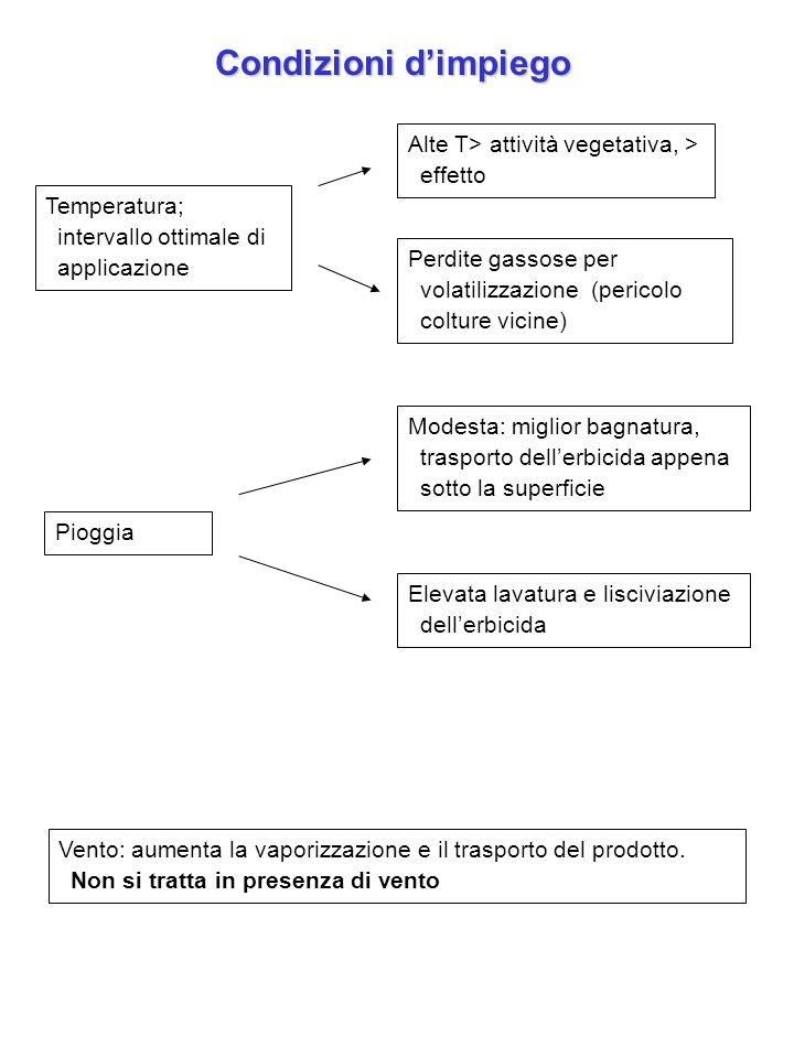 Condizioni d'impiego Alte T> attività vegetativa, > effetto