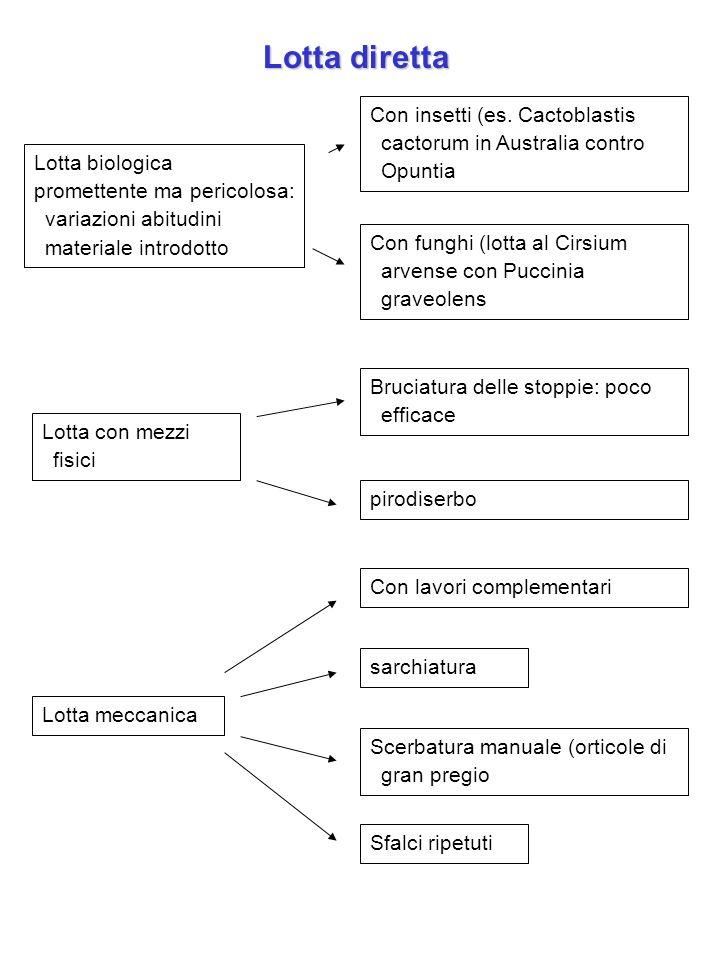 Lotta diretta Con insetti (es. Cactoblastis cactorum in Australia contro Opuntia. Lotta biologica.