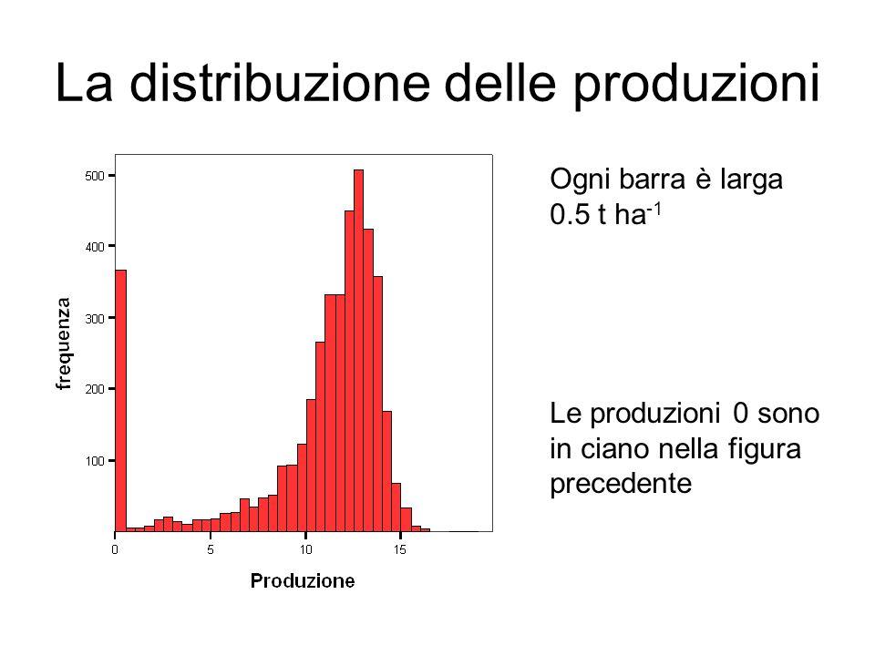 La distribuzione delle produzioni