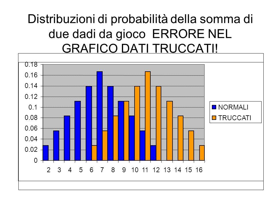 Distribuzioni di probabilità della somma di due dadi da gioco ERRORE NEL GRAFICO DATI TRUCCATI!