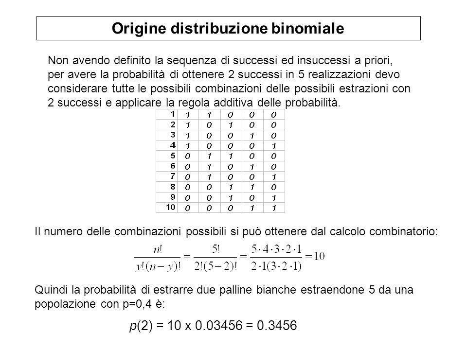 Origine distribuzione binomiale