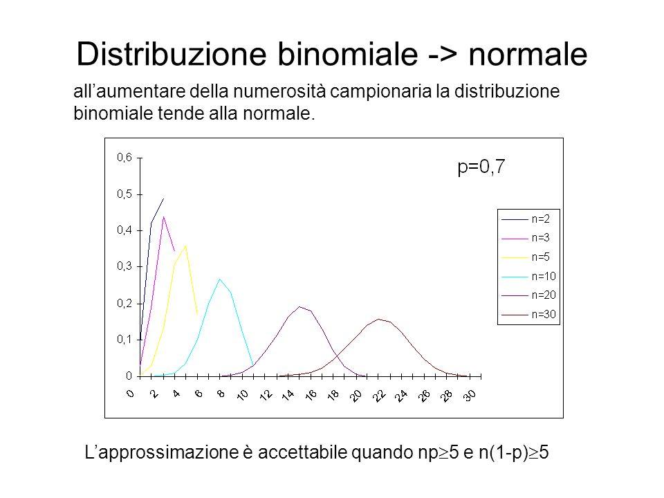 Distribuzione binomiale -> normale