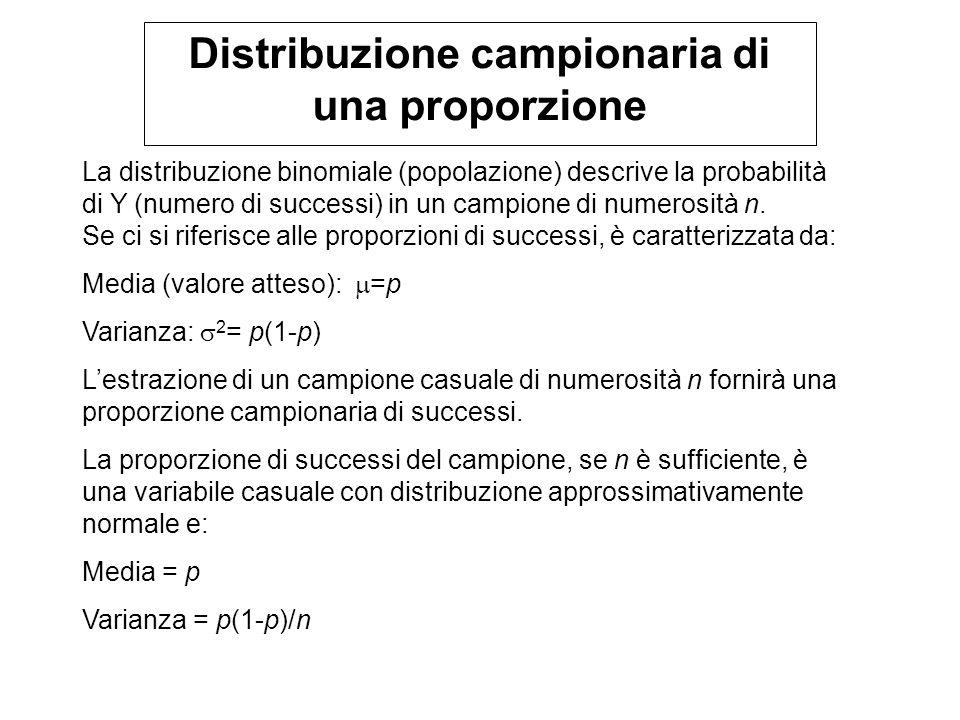 Distribuzione campionaria di una proporzione