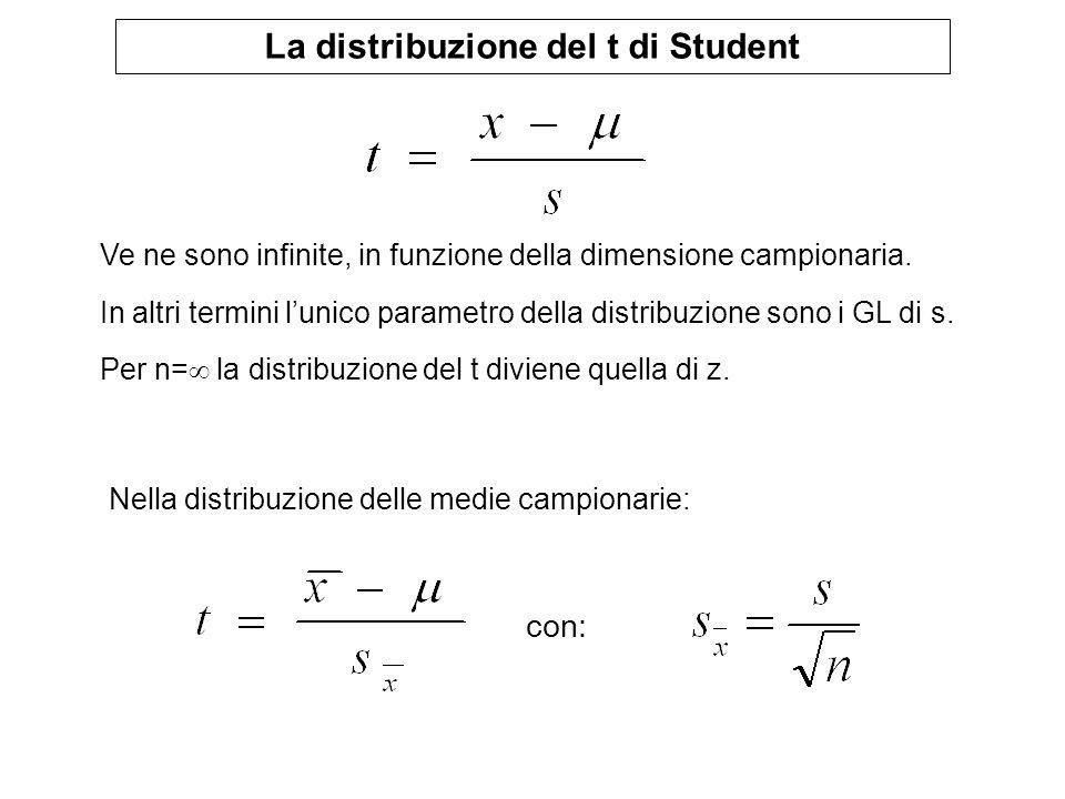 La distribuzione del t di Student