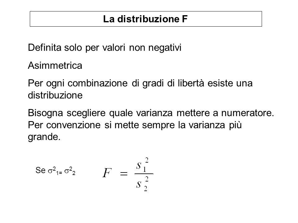 Definita solo per valori non negativi Asimmetrica