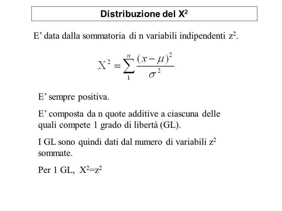 Distribuzione del X2 E' data dalla sommatoria di n variabili indipendenti z2. E' sempre positiva.