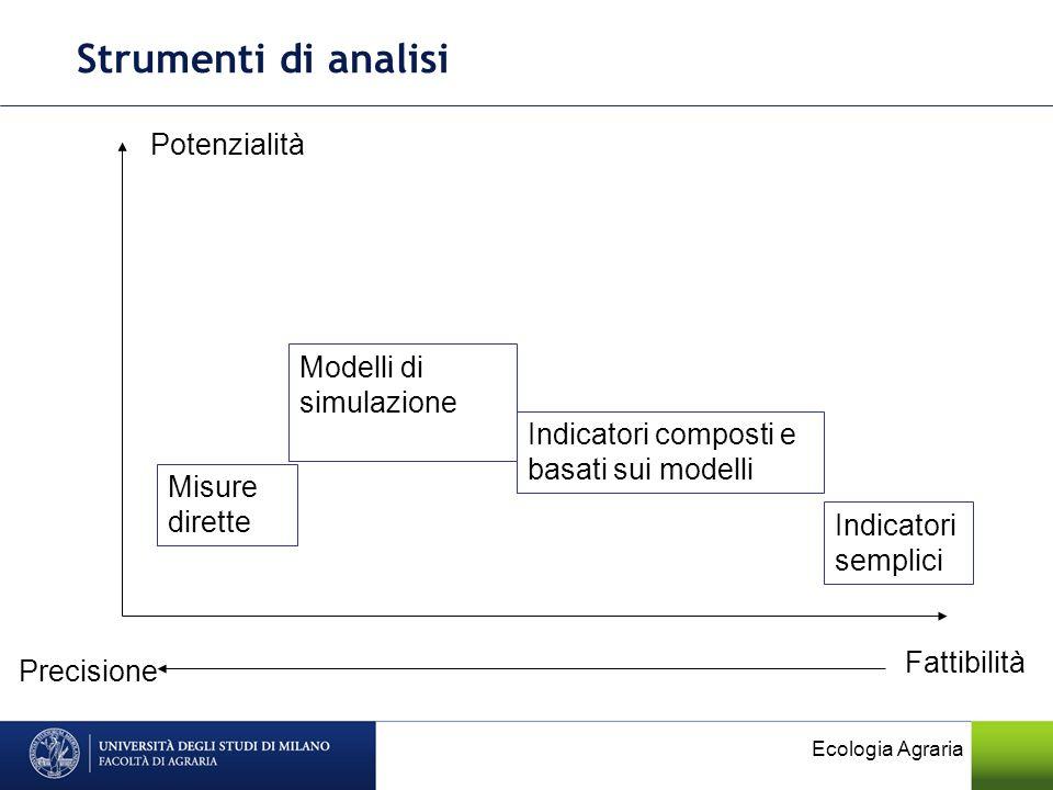 Strumenti di analisi Potenzialità Modelli di simulazione