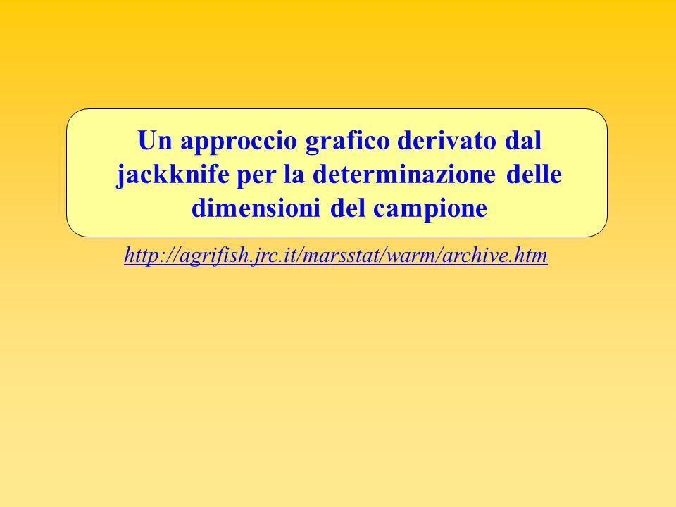 Un approccio grafico derivato dal jackknife per la determinazione delle dimensioni del campione
