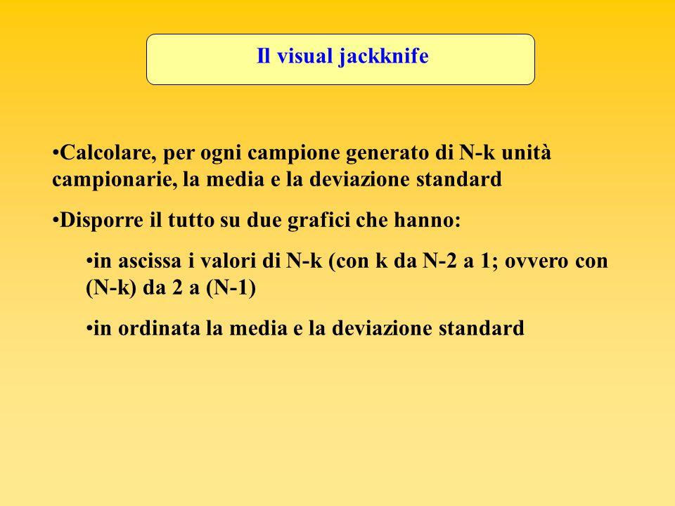 Il visual jackknife Calcolare, per ogni campione generato di N-k unità campionarie, la media e la deviazione standard.
